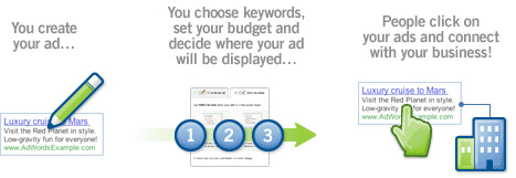 How to set up google adwords campaign