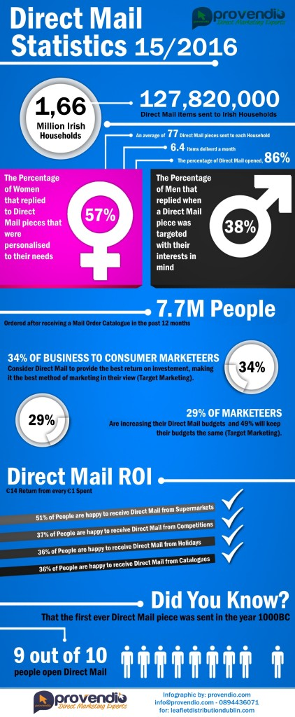 direct-mail-infographic-leaflet-distribution-dublin